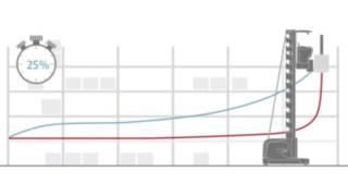 Mit Hilfe der Ermittlung des optimalen Wegs (blau) durch die Lagernavigation von Linde Material Handling sind Zeiteinsparungen von bis zu 25% möglich.